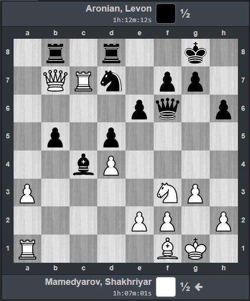 турнир претендентов Мамедьяров – Аронян