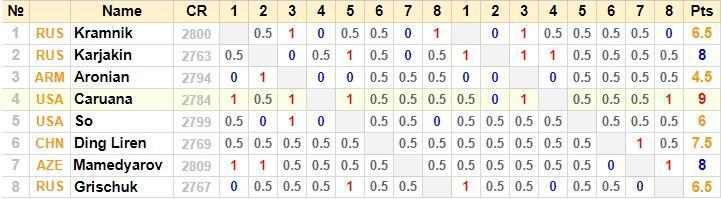 таблица турнира претендентов по шахматам 2018