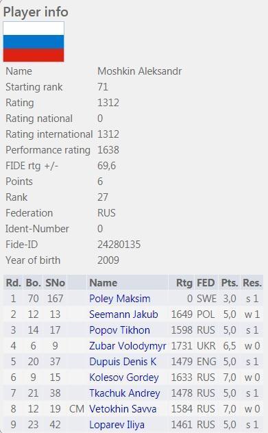 Чемпионат Мира среди кадетов в Минске