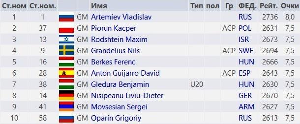 Артемьев - чемпион Европы 2019