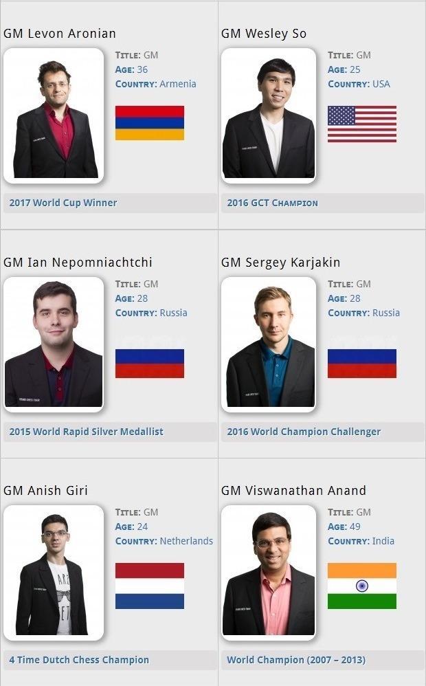 Grand Chess Tour 2019