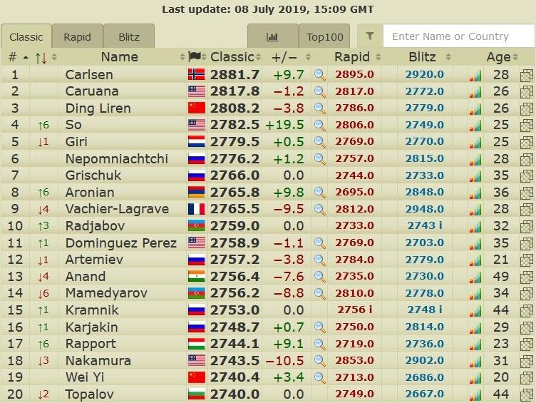 Карлсен повторил рекорд рейтинга ФИДЕ