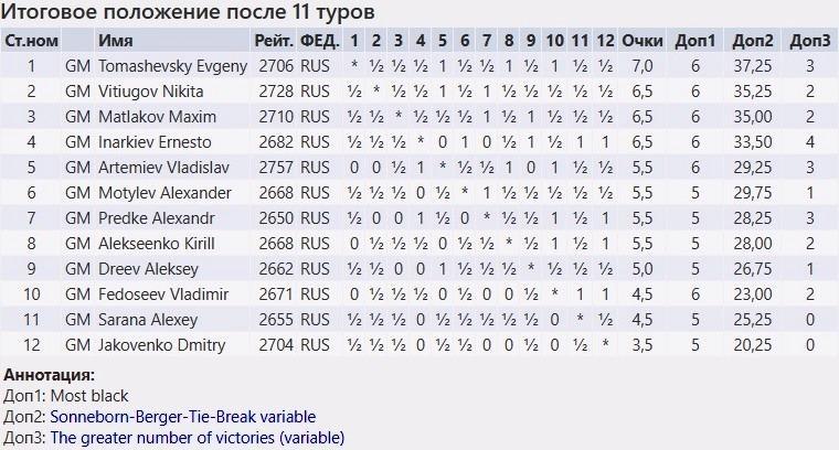 Томашевский и Гиря - чемпионы России 2019
