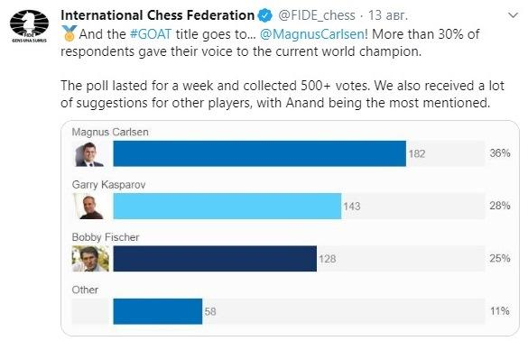 Магнус Карлсен - сильнейший шахматист в истории