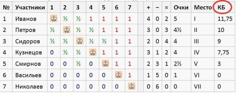 коэффициент Бергера шахматы что это как считать