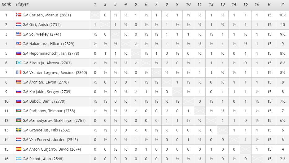 Тур Чемпионов Карлсена
